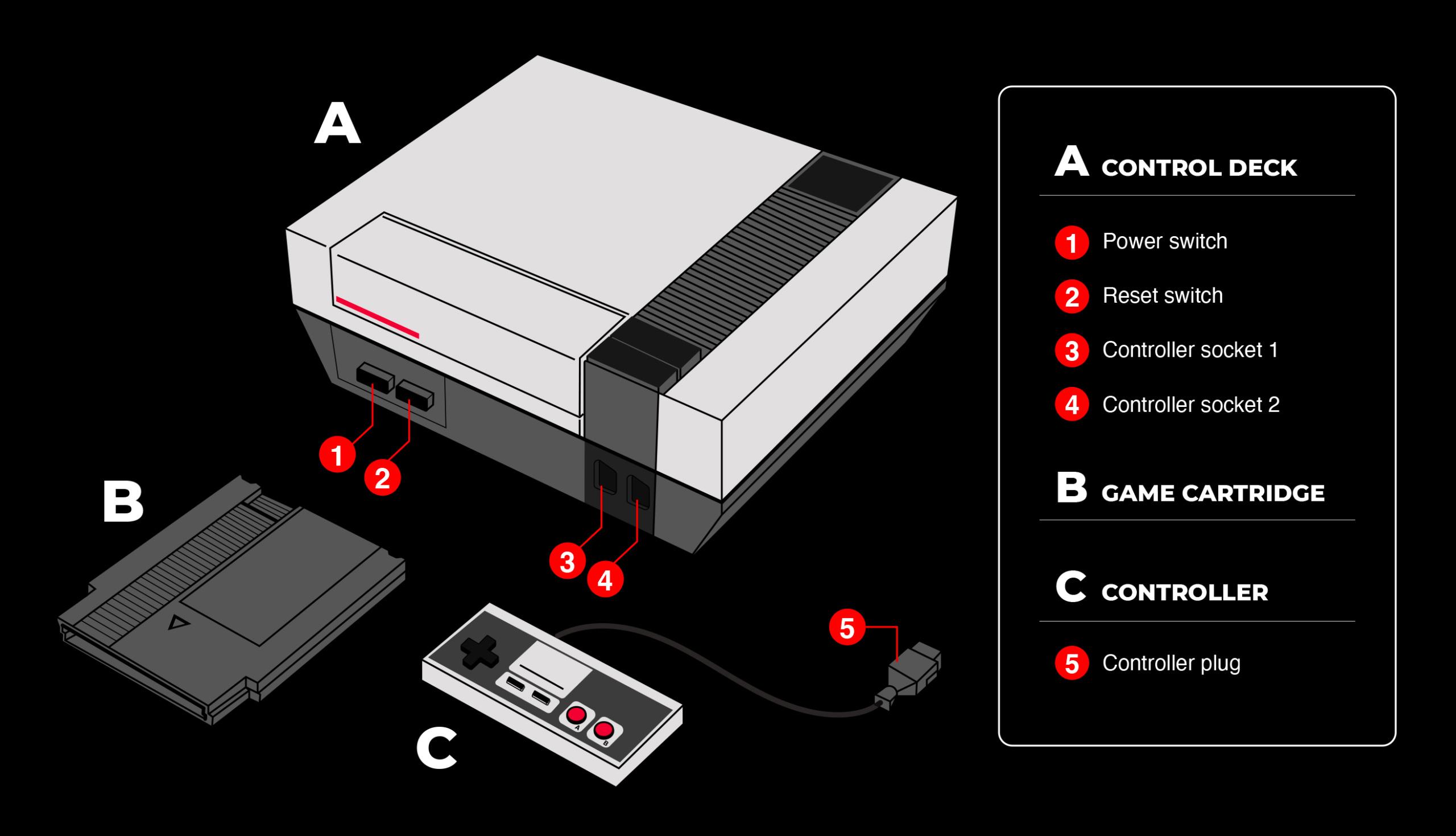 Nintendo information design